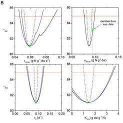 "<p class=""MPIBildunterschrift""><strong>Figure 2</strong>: Growth model of <em>Dunaliella salina</em>.</p> <p class=""MPIBildunterschrift"">(b)  Identifiability analysis of 4 model parameters based on the profile likelihood (black solid lines c<sup>2</sup>). Blue solid lines represent the profile likelihood level at fixed w<em><sub>N,max</sub></em>. The red dotted line represents the critical c<sup>2</sup> value at significance level a = 0.05. The green asterisk indicates the best parameter estimate. Figure from [2].</p>"