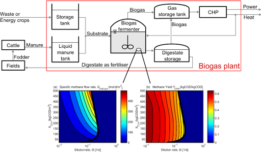 Fig. 1: Schematic diagram of a biogas plant (top). Operation diagrams of a biogas fermenter (bottom).