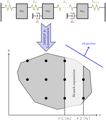Positioning of dampers as an Integer Program (IP).