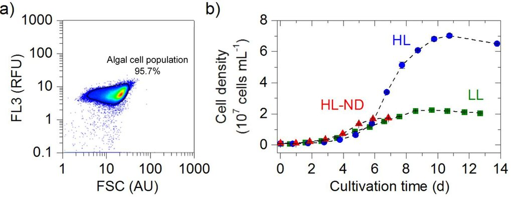 Fig. 3: Effect of abiotic stress type on the cell vitality of the population. a) Histograms for samples with a high (green, LL) or a low cell vitality (red, HL-ND). b) Time series of the cell vitality in the culture. LL - low light, HL - high light, HL-ND - high light and nitrogen depletion.