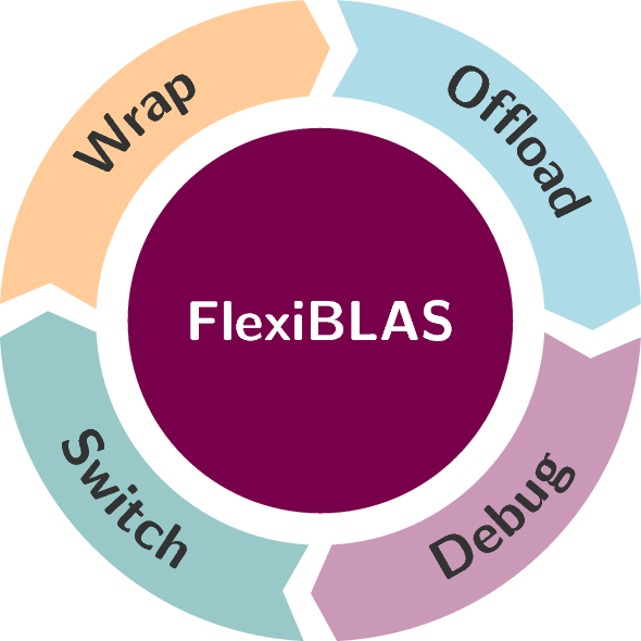 FlexiBLAS - A Blas wrapper library with runtime exchangable backends