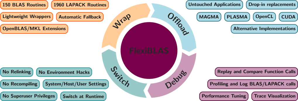 FlexiBLAS - A BLAS and LAPACK wrapper library with runtime exchangable backends