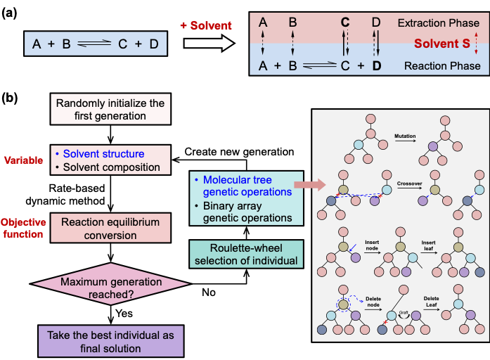 Fig 1: (a) Principle of extractive reaction. (b) Framework for CAMD of solvents.