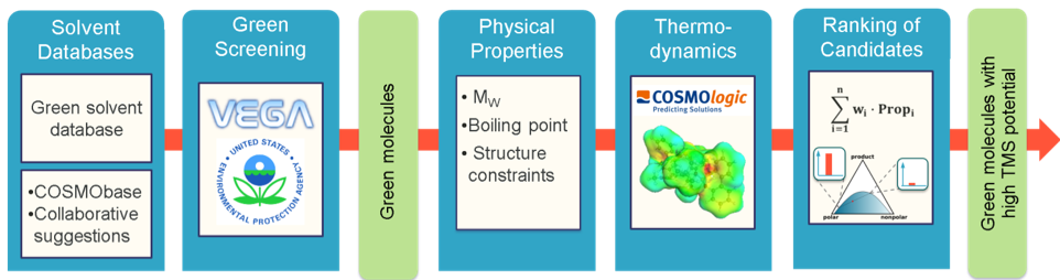 Fig 2: Screening methodology to identify solvents for thermomorphic solvent systems with sufficent thermodynamic and ecological properties.