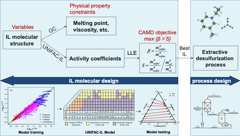 Fig. 3: Schematic diagram for CAMD of ILs for the EDS process