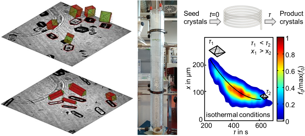 Fig.: Left: Compact (top) and needle (bottom) shapes developed by cooling crystallization during one exemplary process with potassium dihydrogen phosphate. Middle: Glass helically coiled flow tube (HCT) crystallizer. Right: Measured crystal size xversus crystal residence time τ(color) with approximation line for τ(x) (black) for potash alum grown in the HCT crystallizer [8].