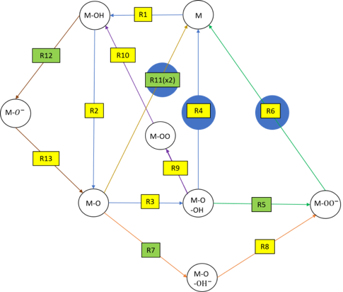 Fig.: Oxygen evolution reaction network with different proposed mechanisms.