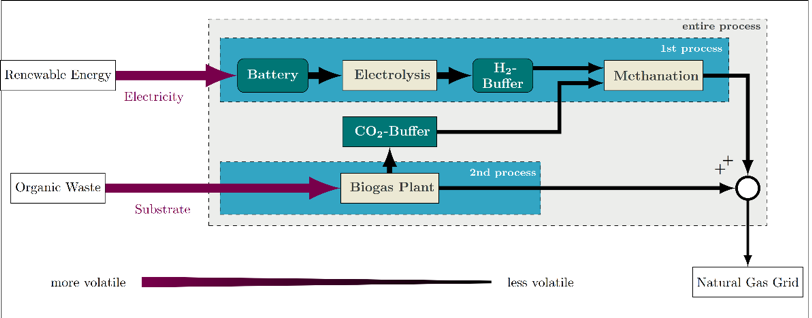 Fig. 1: Power-to-Gas process network and possible buffers that allow for improved dynamic operation.