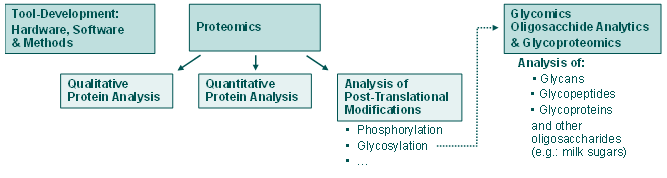 bioprocess analytics max planck institute for dynamics